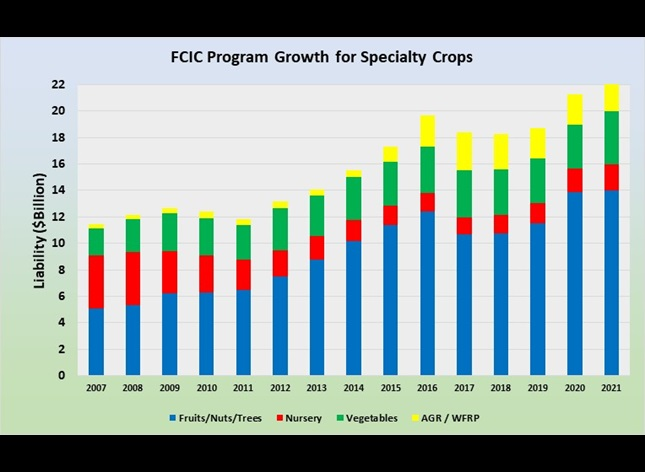 Chart 1: FCIC Program Growth for Specialty Crops